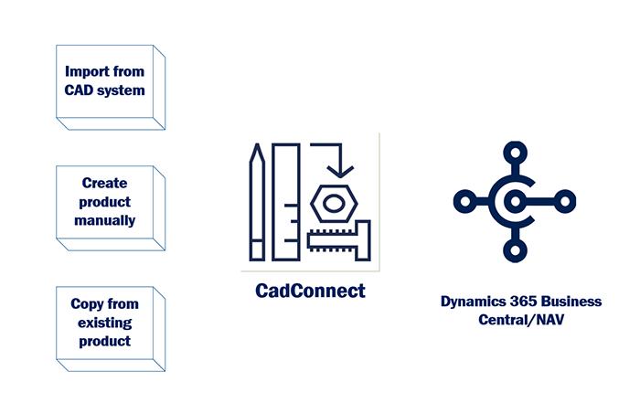 Die Lösung ermöglicht den Transfer von Konstruktionsdaten aus einem CAD-System und/oder das manuelle Anlegen und/oder Kopieren bestehender Produkte.